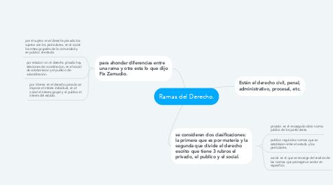 Mind Map: Ramas del Derecho.