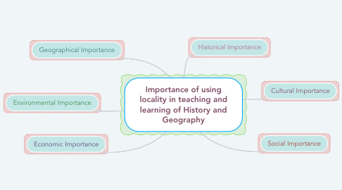 Mind Map: Importance of using locality in teaching and learning of History and Geography
