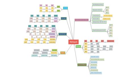 Mind Map: Multipack