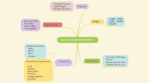 Mind Map: Copy of CHOOSE BIKE FOR YOU🚲🚲