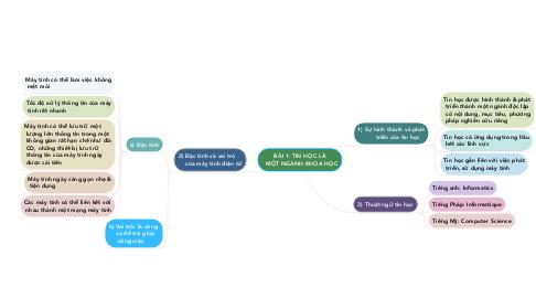 Mind Map: BÀI 1: TIN HỌC LÀ   MỘT NGÀNH KHOA HỌC
