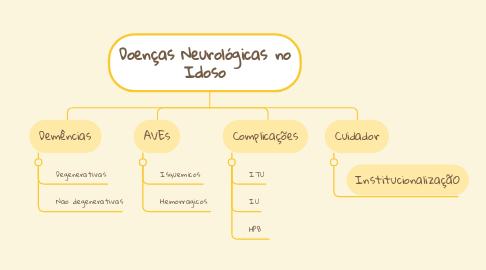 Mind Map: Doenças Neurológicas no Idoso