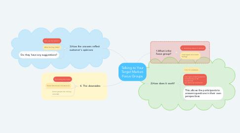 Mind Map: Talking to Your Target Market: Focus Groups