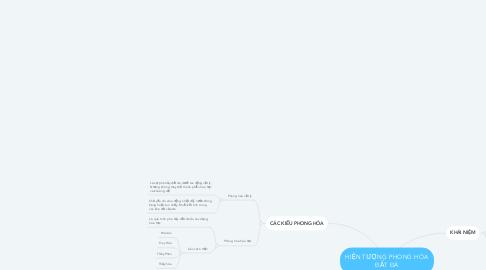 Mind Map: HIỆN TƯỢNG PHONG HÓA ĐẤT ĐÁ