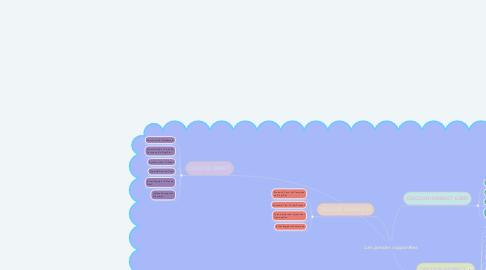 Mind Map: Les paroles rapportées