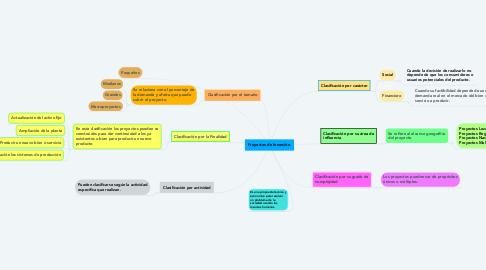 Mind Map: Proyectos de Inversión