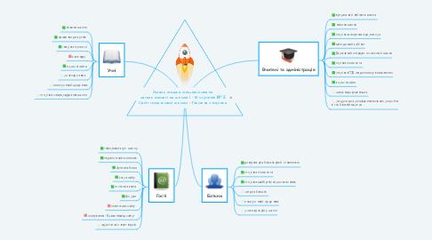 Mind Map: Хмельницька спеціалізована загальноосвітня школа І - ІІІ ступенів № 8 Сайт початкової школи - Головна сторінка