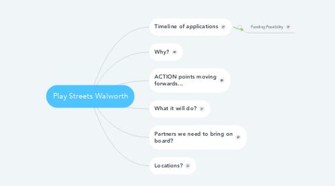 Mind Map: Play Streets Walworth
