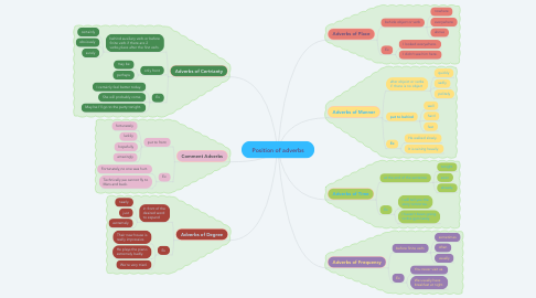 Mind Map: Position of adverbs