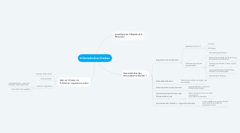 Mind Map: Informatisches Denken