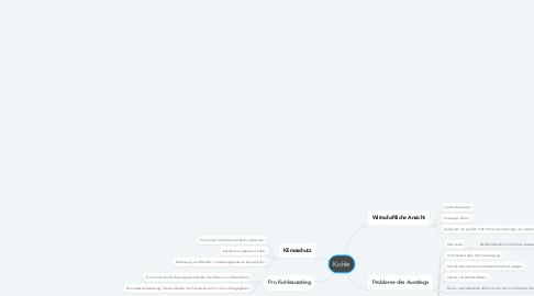 Mind Map: Kohle