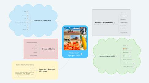 Mind Map: Producción Agropecuaria