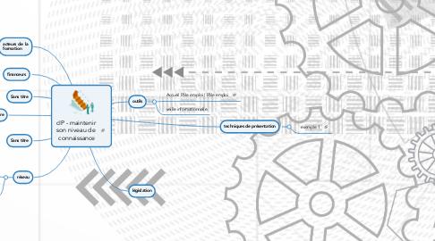 Mind Map: cIP - maintenir  son niveau de  connaissance