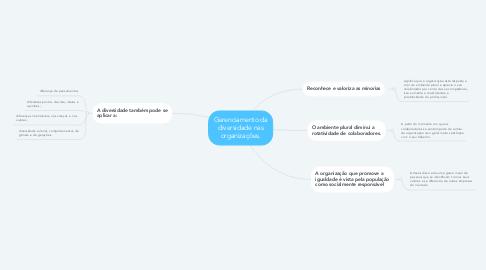 Mind Map: Gerenciamento da diversidade nas organizações.