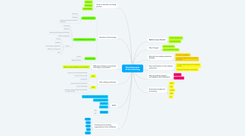 Mind Map: Development of Accounting