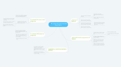 Mind Map: Cuestionario de la Actividad Física PAR-Q