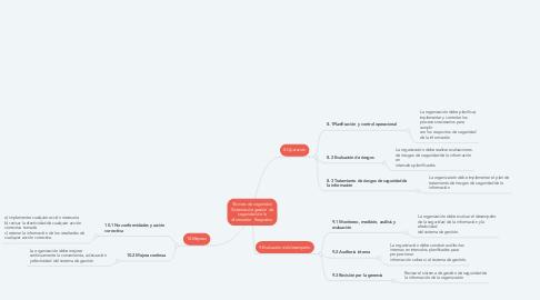 Mind Map: Técnicas de seguridad. Sistemas de gestión de seguridad de la información. Requisitos.