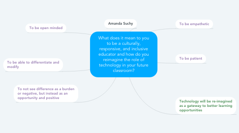 Mind Map: What does it mean to you to be a culturally, responsive, and inclusive educator and how do you reimagine the role of technology in your future classroom?