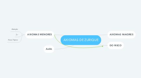 Mind Map: AXIOMAS DE ZURIQUE