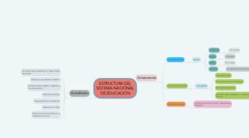 Mind Map: ESTRUCTURA DEL SISTEMA NACIONAL DE EDUCACIÓN