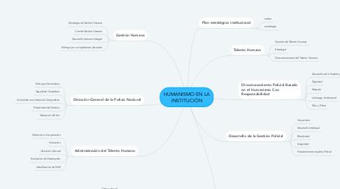 Mind Map: HUMANISMO EN LA INSTITUCIÓN