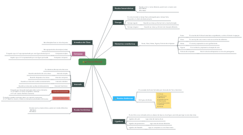 Mind Map: Teoria Músical