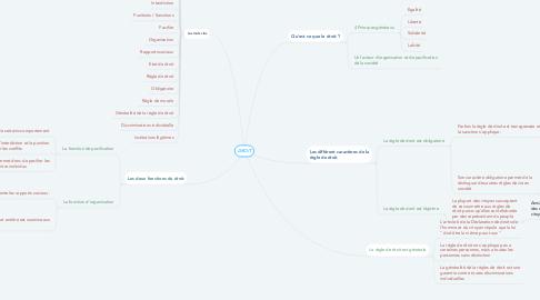Mind Map: DROIT