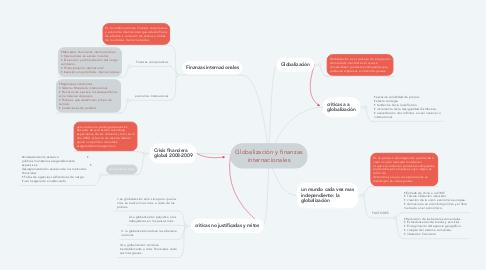 Mind Map: Globalización y finanzas internacionales