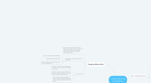 Mind Map: Creative Writing: Storytelling