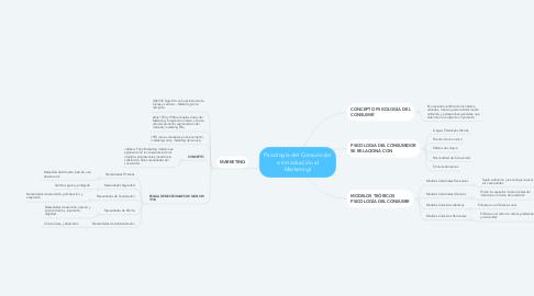 Mind Map: Psicología del Consumidor e introducción al Marketingl