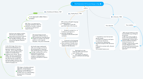 Mind Map: The Parameters Of Course Design in Esp.