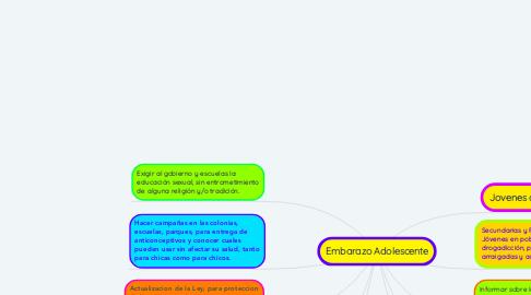 Mind Map: Embarazo Adolescente
