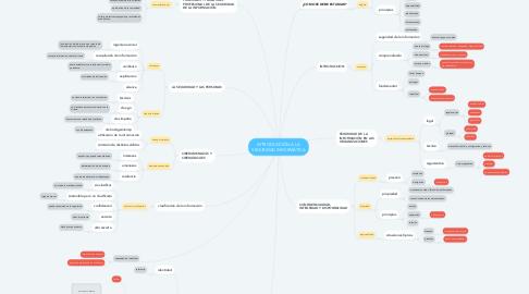 Mind Map: INTRODUCCIÓN A LA SEGURIDAD INFORMÁTICA