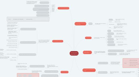 Mind Map: Comunicación organizacional