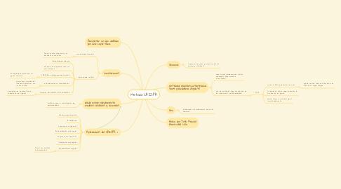 Mind Map: Metodo CRISPR
