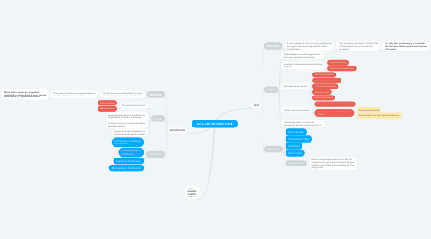 Mind Map: DATA AND INFORMATION