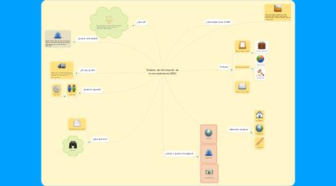 Mind Map: Sistema de información de la mercadotecnia (SIM)