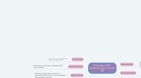 Mind Map: Компоненты ИКТ компетентности учителя ИЯ