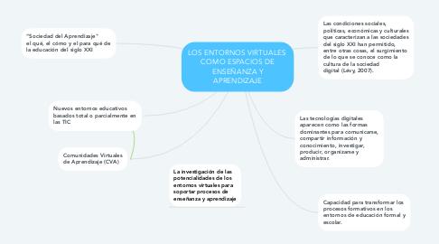 Mind Map: LOS ENTORNOS VIRTUALES  COMO ESPACIOS DE ENSEÑANZA Y APRENDIZAJE