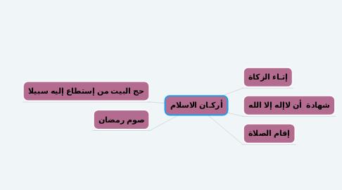 Mind Map: أركـان الاسلام