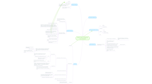 Mind Map: Ethical Coffee: Strategies & Tactics Manifest