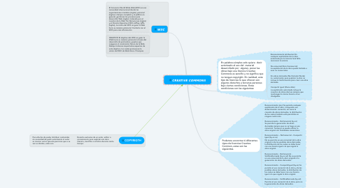 Mind Map: CREATIVE COMMONS