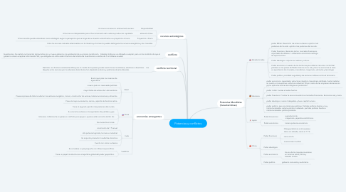 Mind Map: Potencias y conflictos