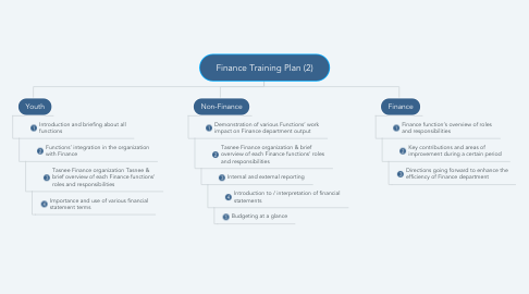 Mind Map: Finance Training Plan (2)