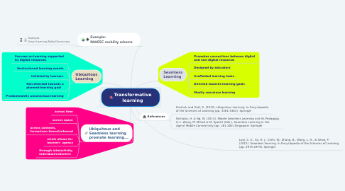 Mind Map: Transformative learning