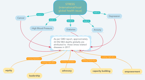 Mind Map: STRESS (international/local global health issue)