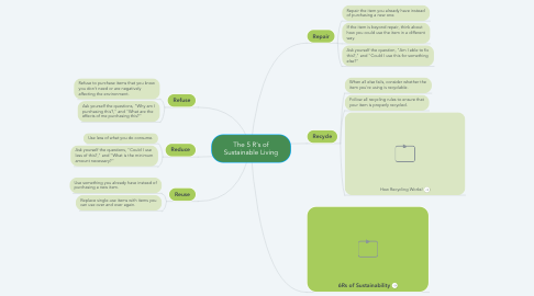Mind Map: The 5 R's of Sustainable Living