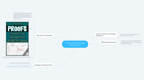 Mind Map: Geometric Proofs for High School Students
