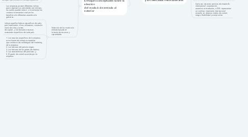 Mind Map: Enfoques teóricos de la  internacionalización de la empresa