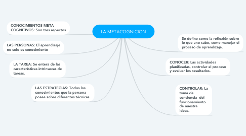 Mind Map: LA METACOGNICION